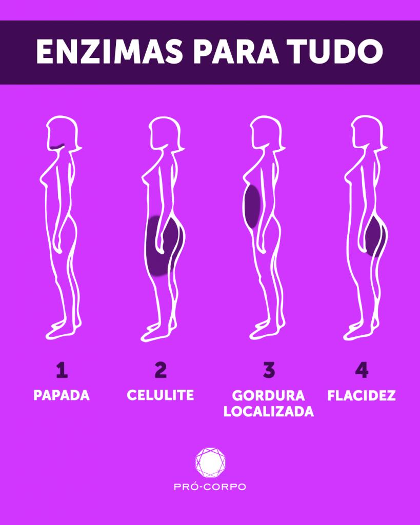 regiões indicadas da aplicação de enzimas para papada celulite gordura localizada e flacidez